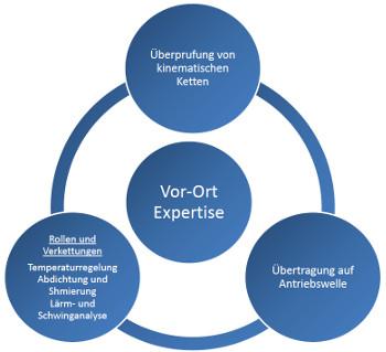 PTP INDUSTRY Lösung und Wartung für Getriebe Vor-ort Expertise