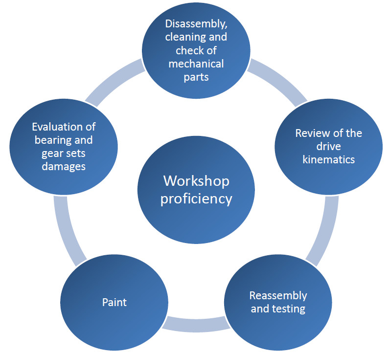 PTP INDUSTRY Maintenance and Solutions for Gearboxes Workshop Assessment